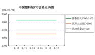 中国塑料城一周市场评述 (9月14日至9月18日)