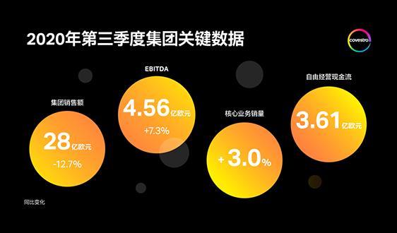 科思创第三季度销量和盈利大幅增长